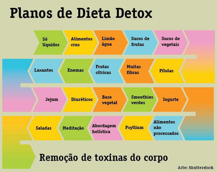 Detox: o que é e porque fazer